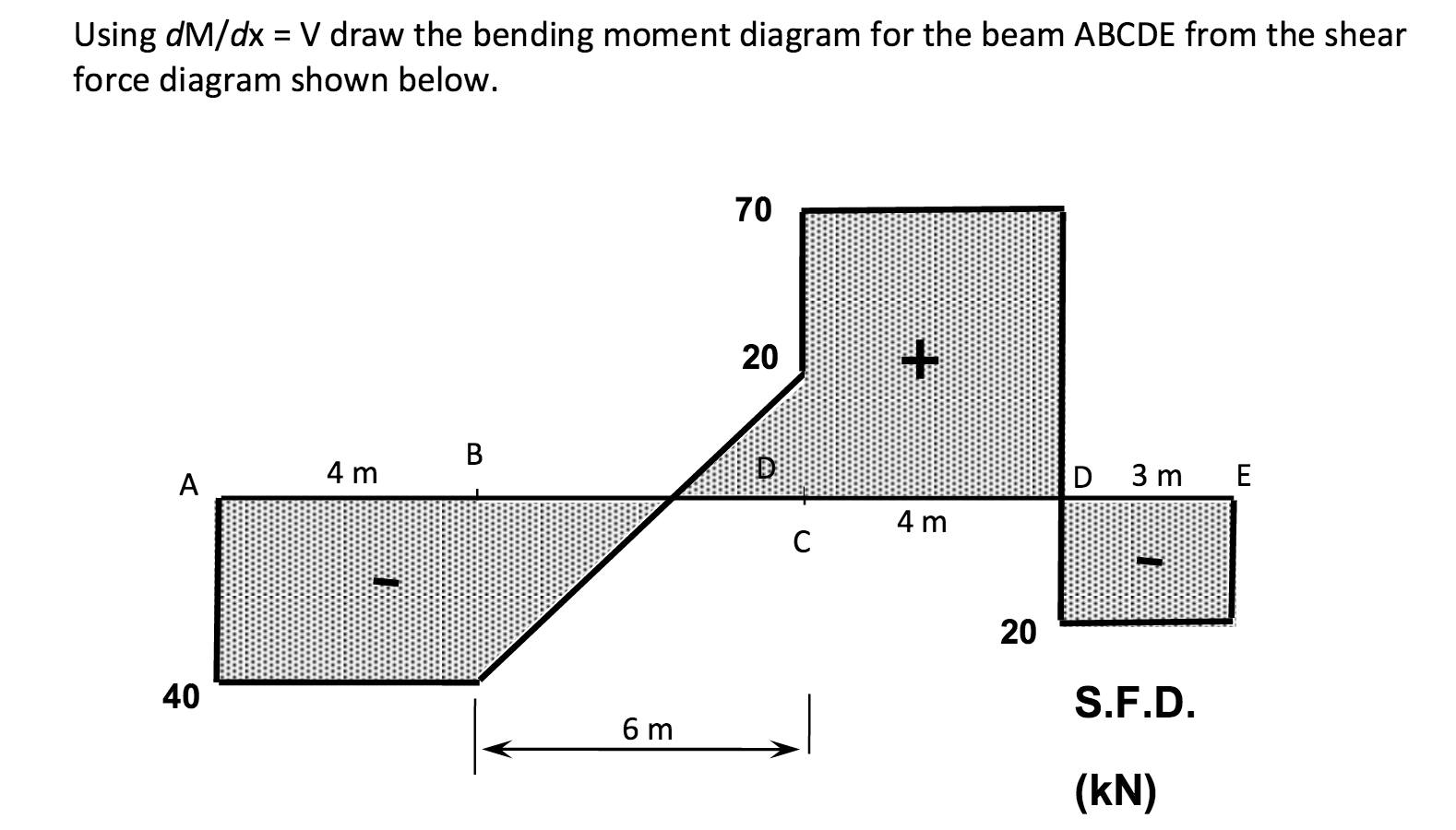 Solved Using Dm Dx V Draw The Bending Moment Diagram Fo Shear Force Image For Beam