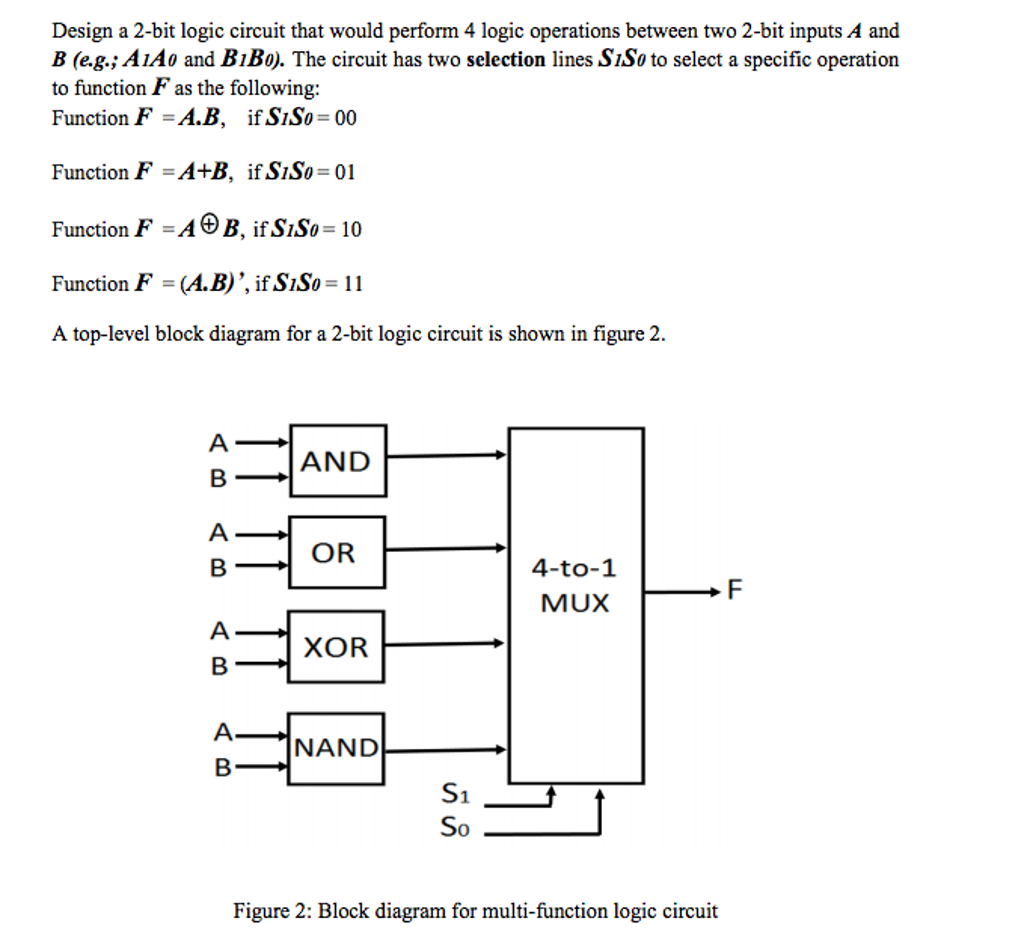 Solved Design A 2 Bit Logic Circuit That Would Perform 4 Block Diagram Operations Between Two