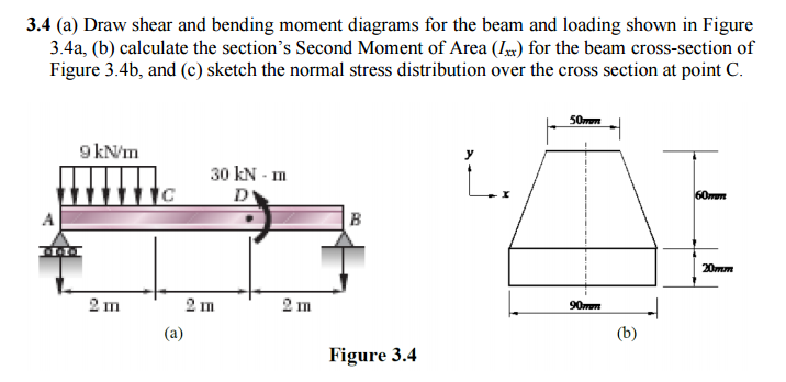 Solved: Draw Shear And Bending Moment Diagrams For The Bea