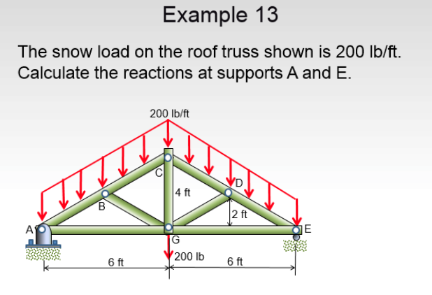 Solved Example 13 The Snow Load On The Roof Truss Shown I