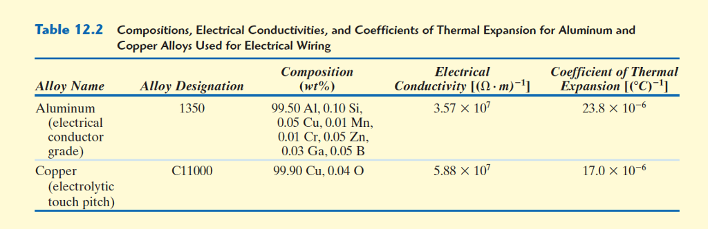 Solved: Table 12 2 Compositions, Electrical Conductivities