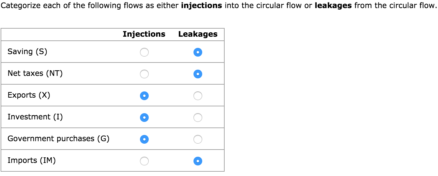 leakages and injections in circular flow of income