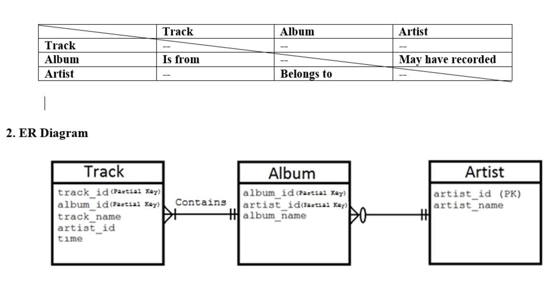 solved  map the er diagram to a relational database and es