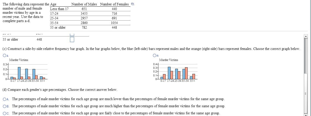 Solved The Following Data Represent The Number Of Male An