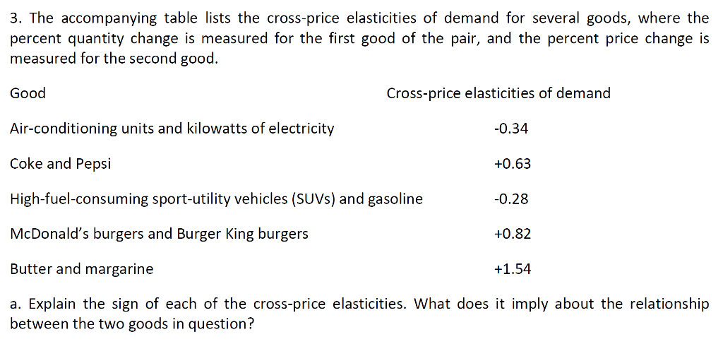 Solved 3 The Accompanying Table Lists The Cross Price El