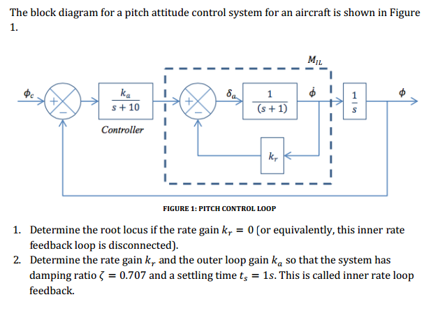 Solved The Block Diagram For A Pitch Attitude Control Sys