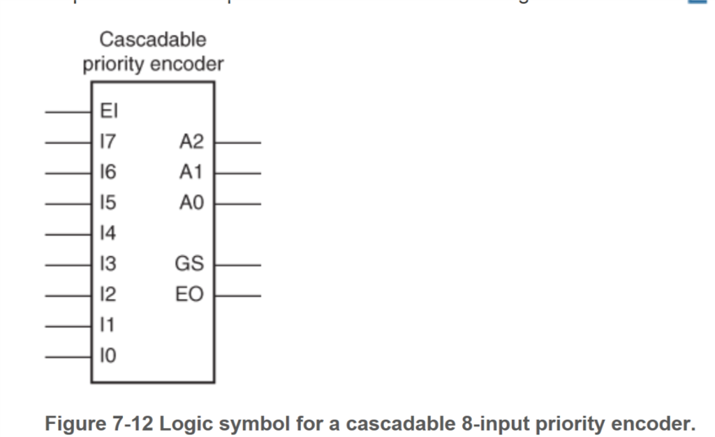 solved 7 23 draw the logic diagram for a circuit that use  cascadable priority encoder el 17 16 15 14 13 gs 12 a2 eo 10 figure 7