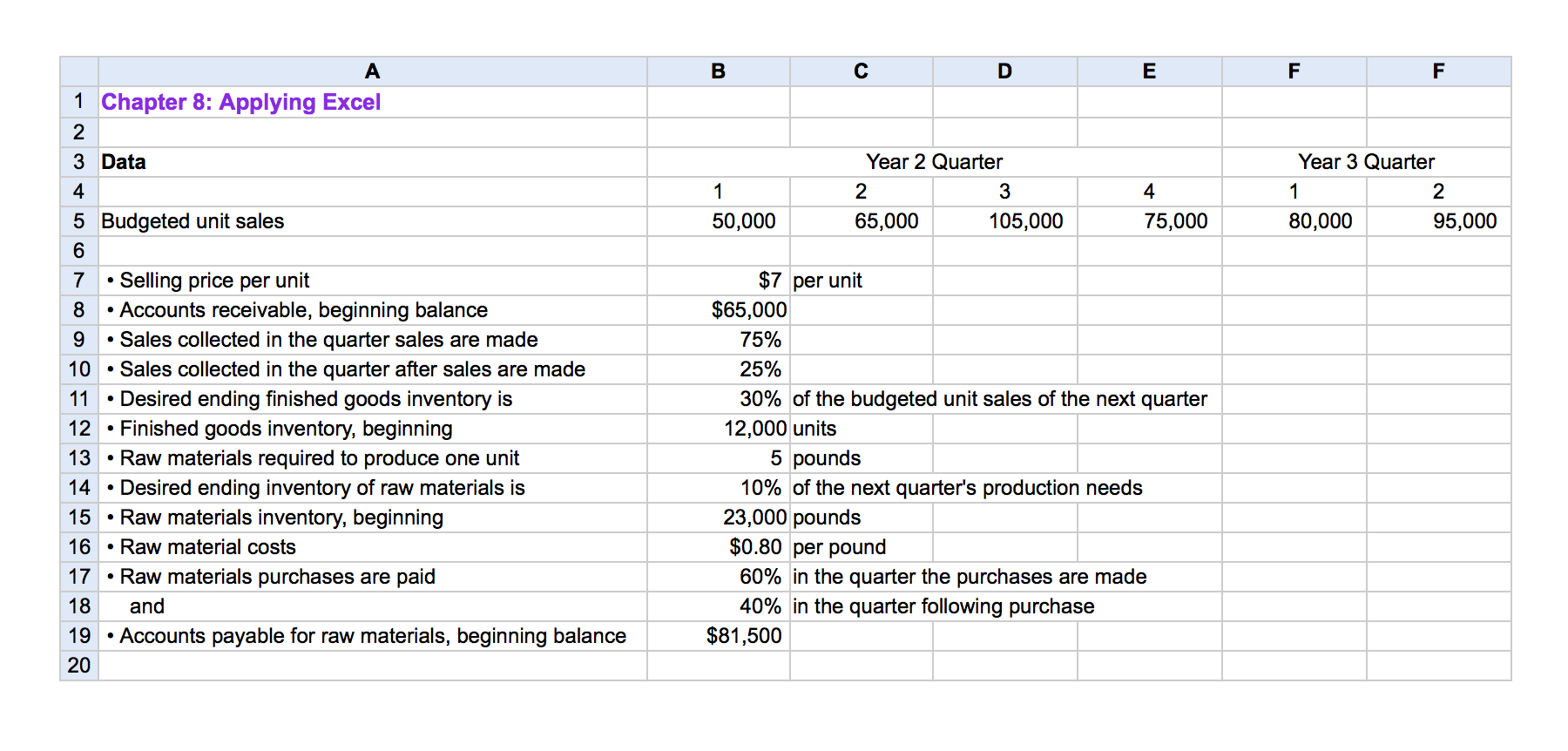 budget and unit sales His estimate, shown in figure 93 sales budget for jerry's ice cream, assumes the company will increase sales 15 percent this coming year thus, to get projected sales for quarter 1, tom simply multiplied last year's first quarter sales by 115 the average price per unit last year was $6 (1 unit = 1 gallon), and tom does not.