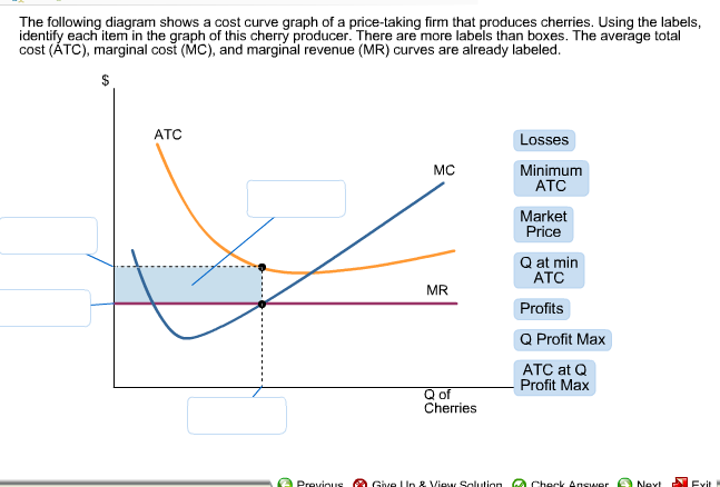 Solved The Following Diagram Shows A Cost Curve Graph Of