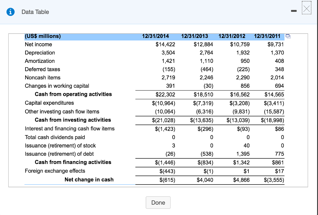 Solved Look Up The Statement Of Cash Flows For Both Home