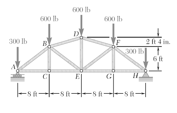 determine the force in each member of the truss sh