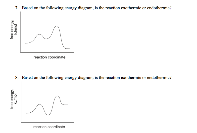 Solved 7 Based On The Following Energy Diagram Is The R