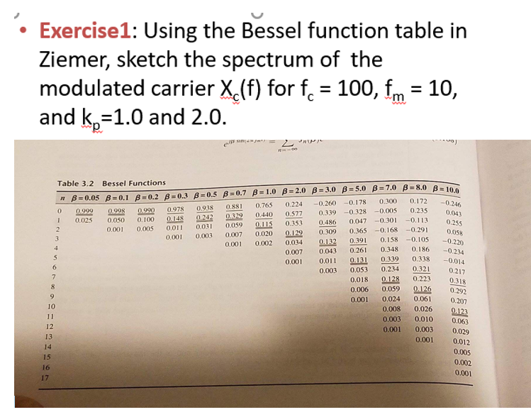 Using The Bessel Function Table In Ziemer Sketch