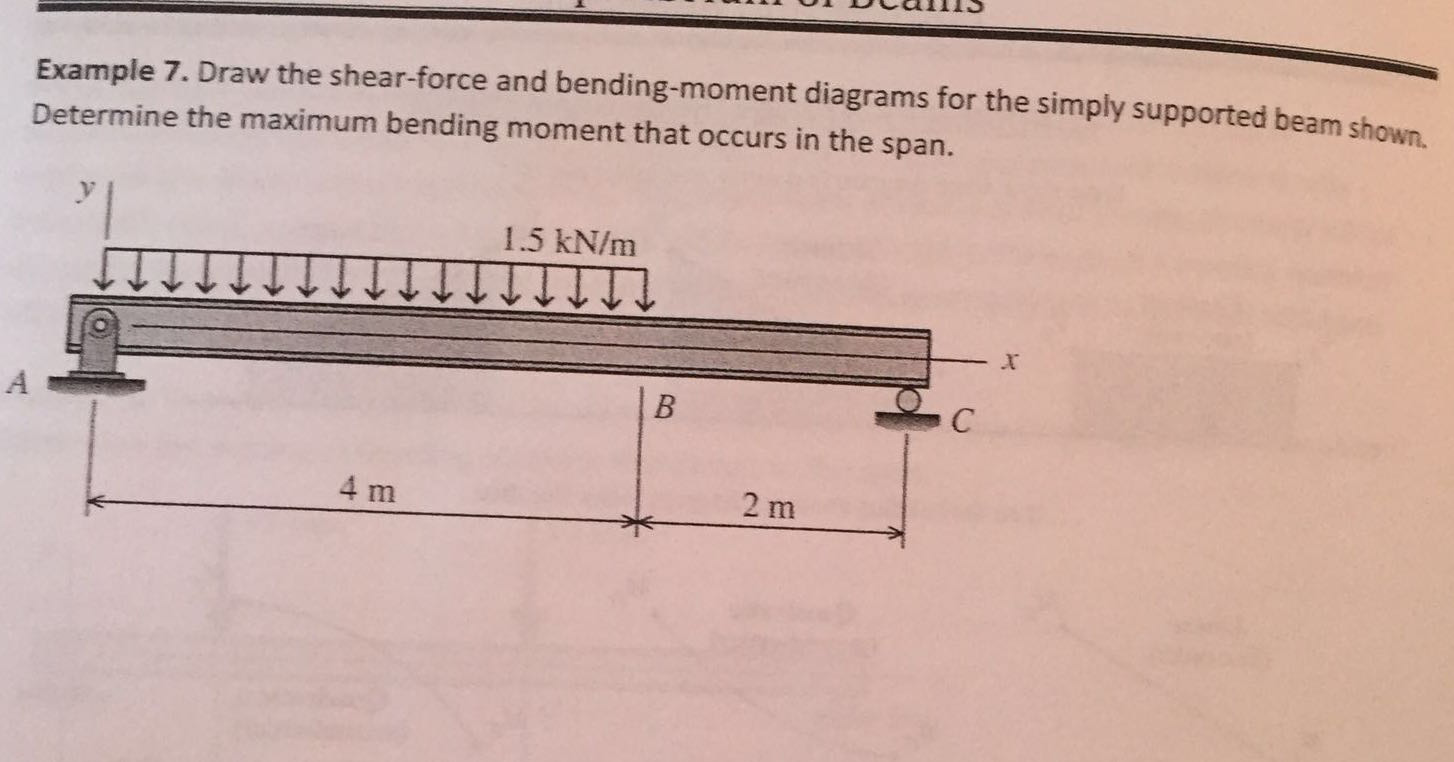 Solved Draw The Shear Force And Bending Moment Diagrams F Cheggcom