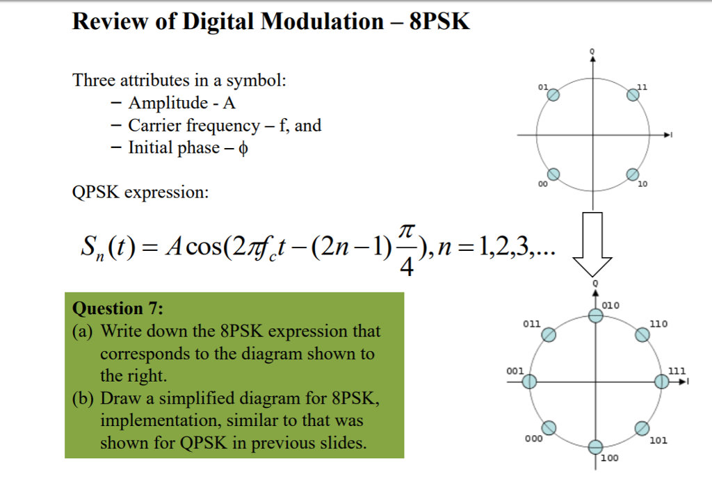 Solved Review Of Digital Modulation 8psk Three Attribut