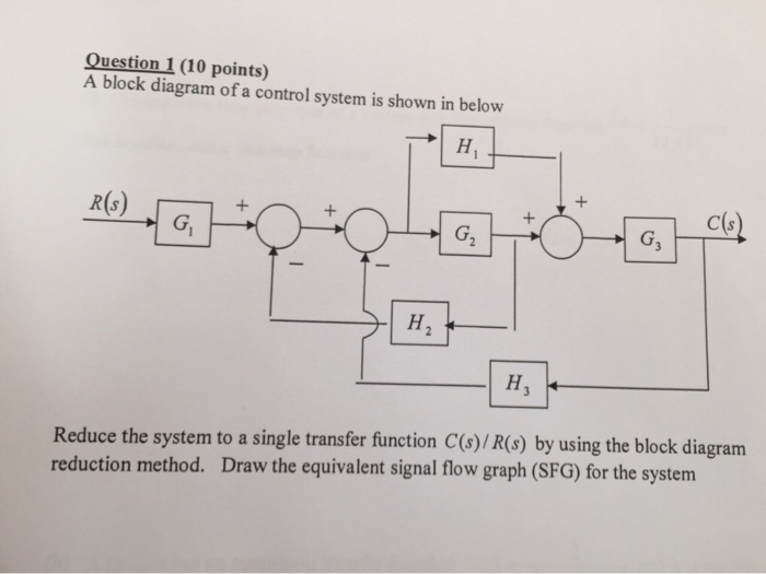 Solved: Question A Block Diagram Of A Control System Is Sh ...