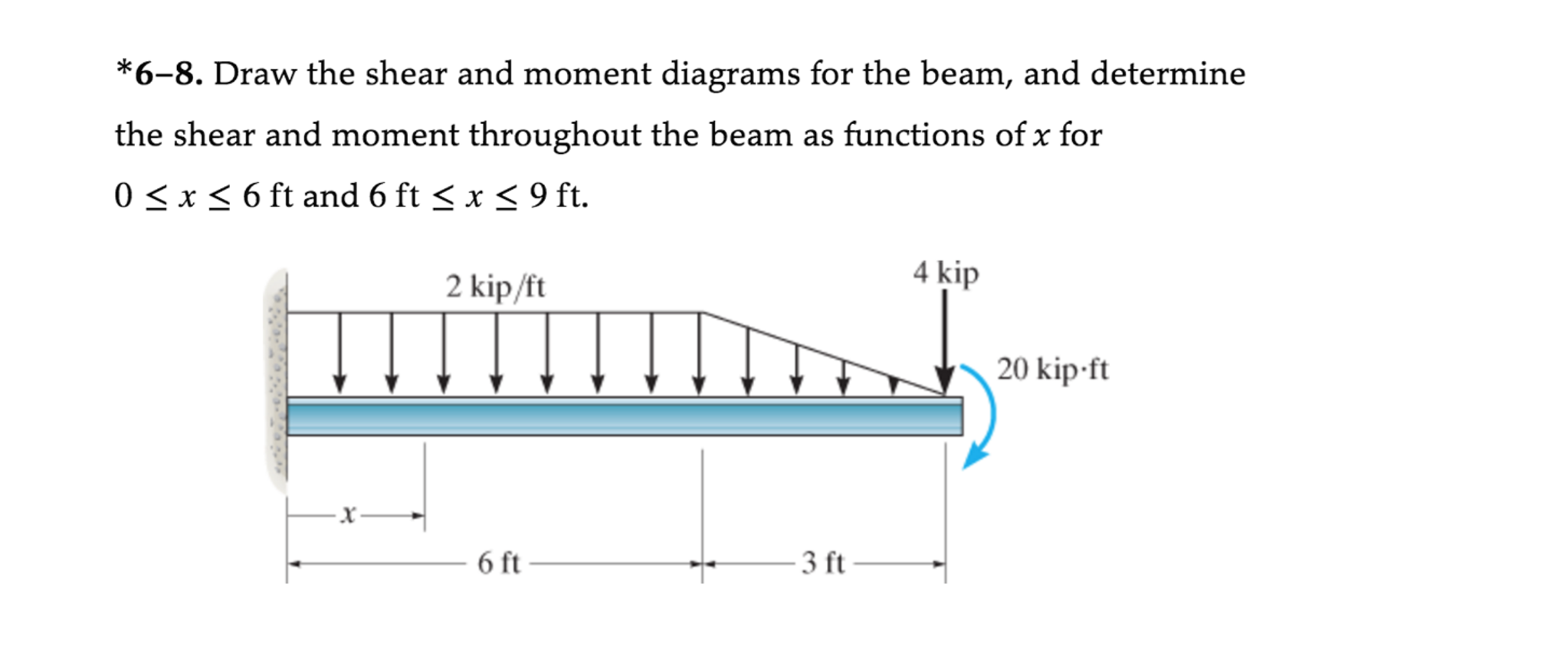 Draw The Freebody Shear And Moment Diagrams For The Givenshaft