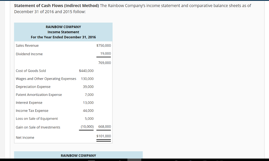 question the rainbow companys income statement and comparative balance sheets as of december 31 of 2016 a