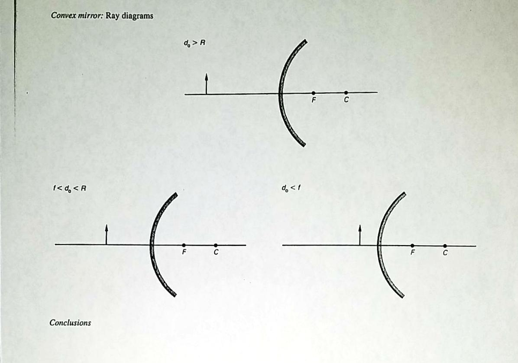 Solved Please Illustrate The Ray Diagram For Each Conditi