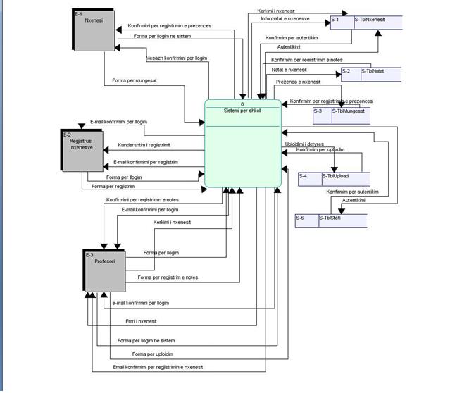 Hello i need an dfddata flow diagram for ecommer chegg context diagram example nxenesi informatot e nxenesve s 1 k onfirmimi per forma per mungesat prezenca e nxenest ccuart Gallery
