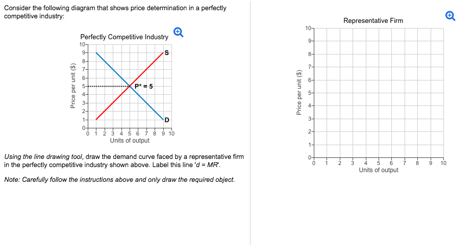 Solved consider the following diagram that shows price de consider the following diagram that shows price determination in a perfectly competitive industry representative firm ccuart Image collections
