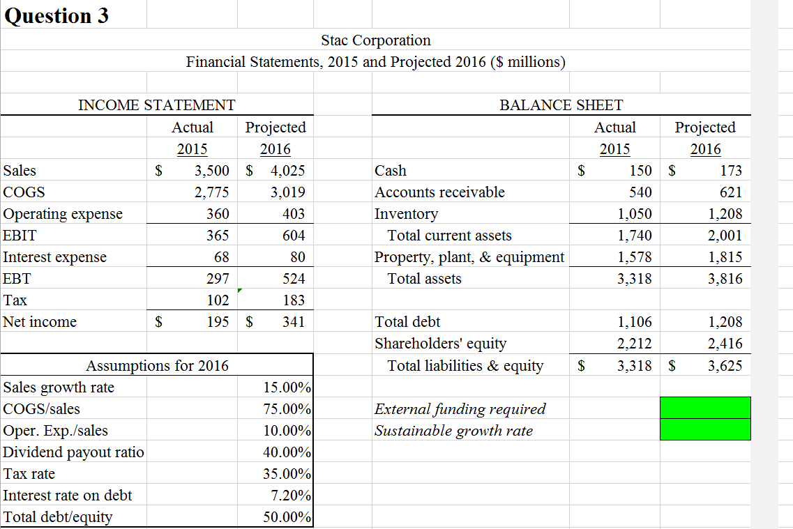 6 project dunham s income and balance sheet 1996 assuming Answer the following question based on the case study, business and finance homework help of conoco in 1996 dunham decided to 28 balance sheet.