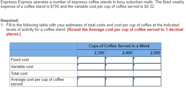 Espresso Express operates a number of espresso coffee stands in busy suburban malls. The fixed weekly expense of a coffee stand is $700 and the variable cost per cup of coffee served is $0.32. Required: 1. Fill in the following table with your estimates of total costs and cost per cup of coffee at the indicated levels of activity for a coffee stand. (Round the Average cost per cup of coffee served to 3 decimal places.) Cups of Coffee Served in a Week 2,300 2,400 2,500 Fixed cost Variable cost Total cost Average cost per cup of coffee served