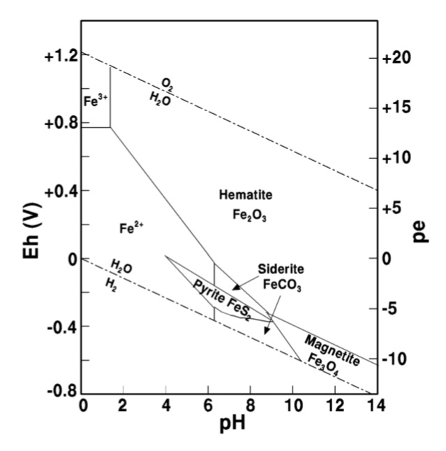 Solved  Given The Eh  Ph Diagram Below  A  What Would You E