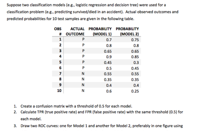 Solved: Create A Confusion Matrix For Each Model And And R