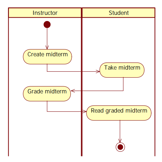 Solved Create A Swimlane Activity Diagram To Depict The B