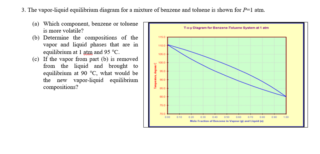 35 Benzene Phase Diagram