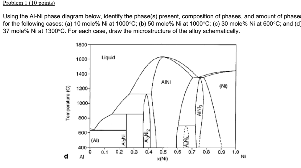 Solved Using The Al Ni Phase Diagram Below Identify The