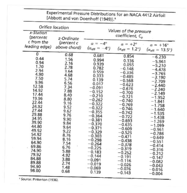 3) Pressure Distribution Measurements From Pinkert