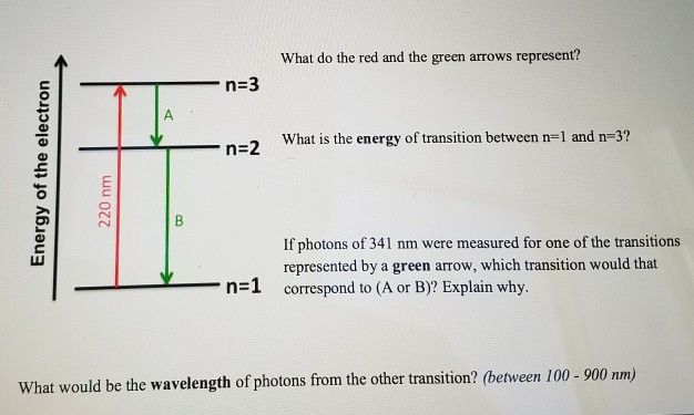 question what do the red and the green arrows represent 0 what is the energy of transition between n 1 an