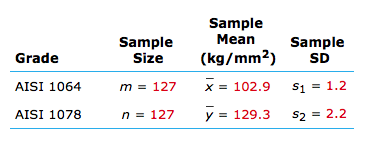 Solved tensile strength tests were carried out on two dif sample mean kgmm2 x 1029 y1293 meansample sample grade greentooth Choice Image