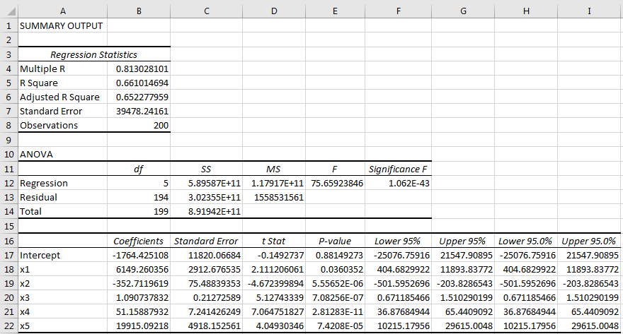 Solved: Run A Multiple Regression Model Using The Data Set