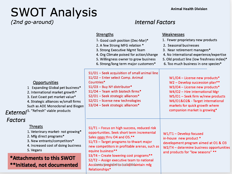 Solved: Wh  SWOT Analysis At I Animal Health Division Boe