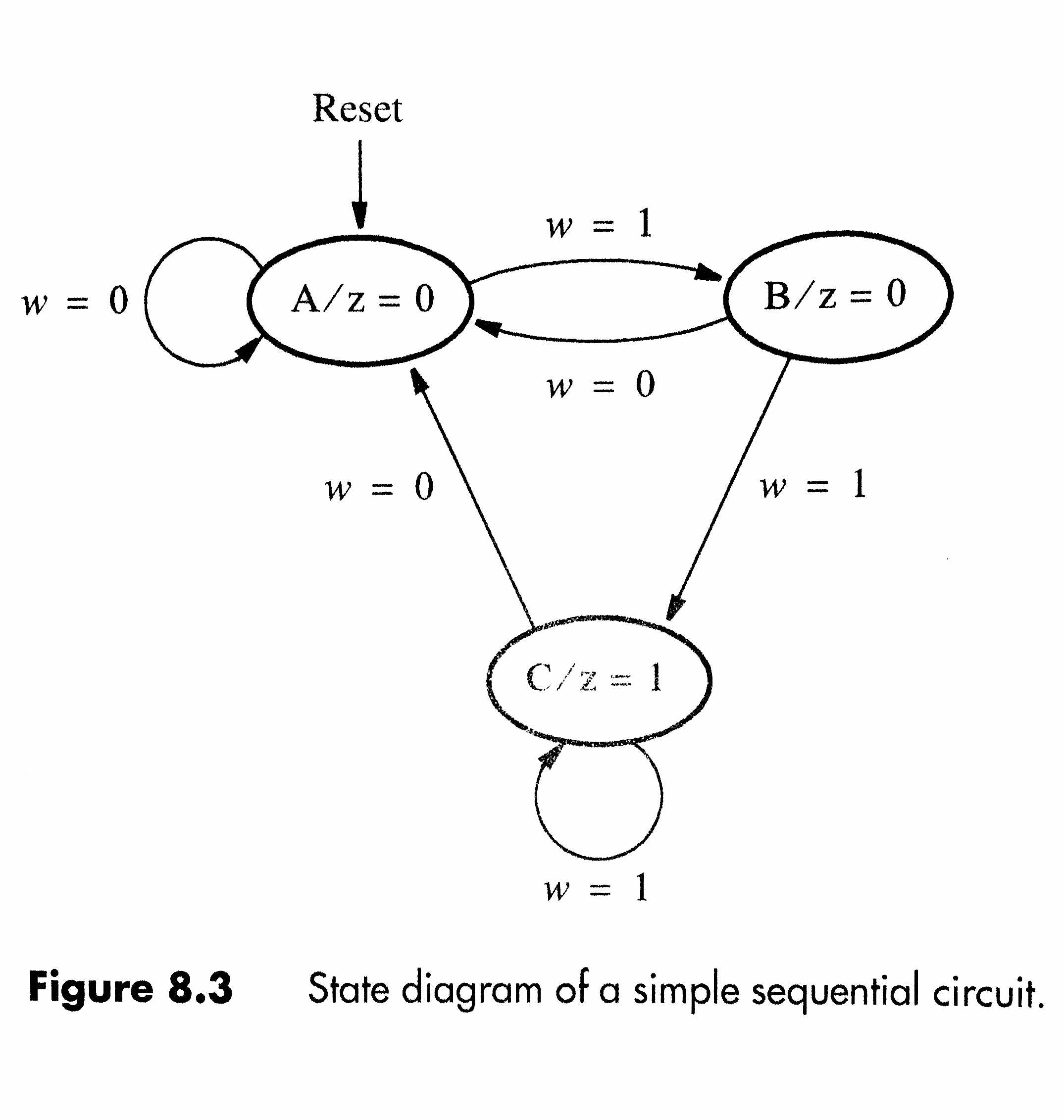 Solved Use The Finite State Machine Fsm Methods To Desi D Ff Circuit Diagram Reset W B Z 0 W0 W1
