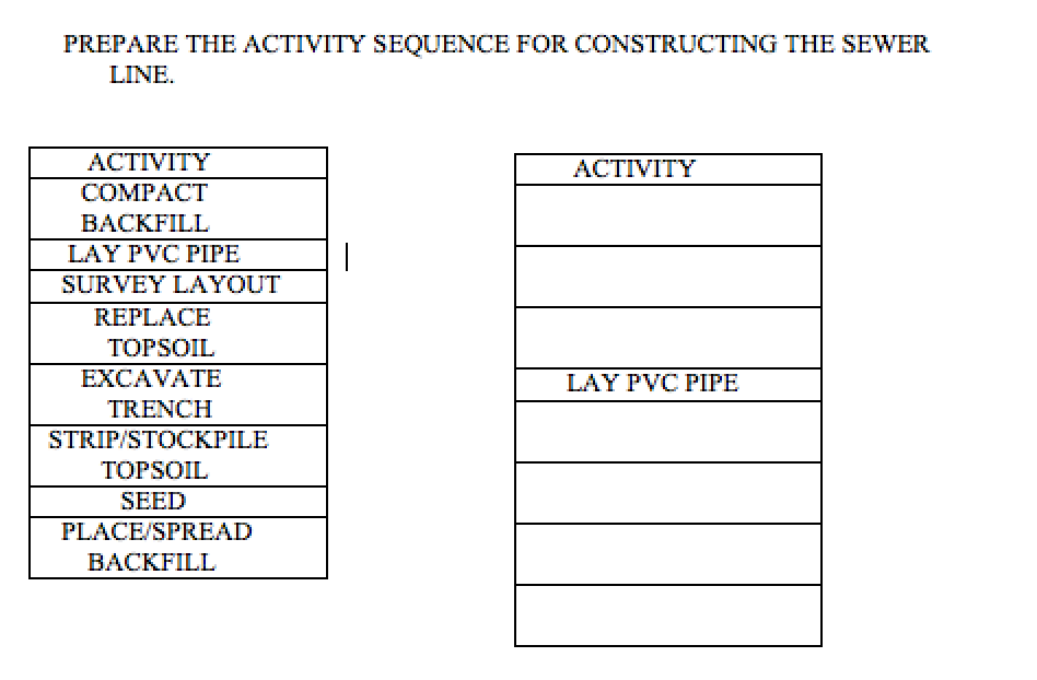Solved: PREPARE THE ACTIVITY SEQUENCE FOR CONSTRUCTING THE