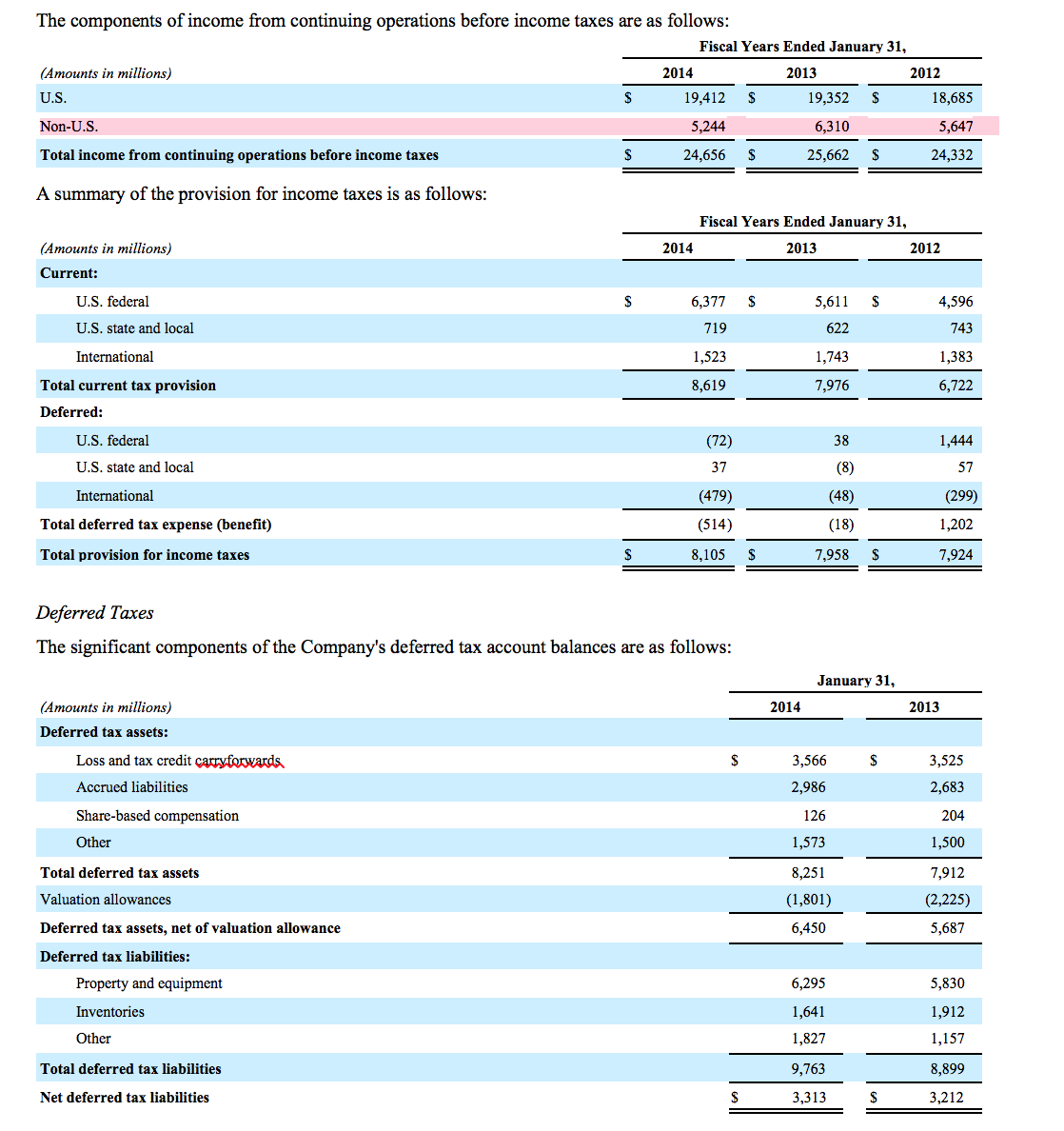 financial analysis of wal mart The financial analysis of a company like walmart inc involves checking the three financial statements of the company in detail, of which the balance sheet is one.