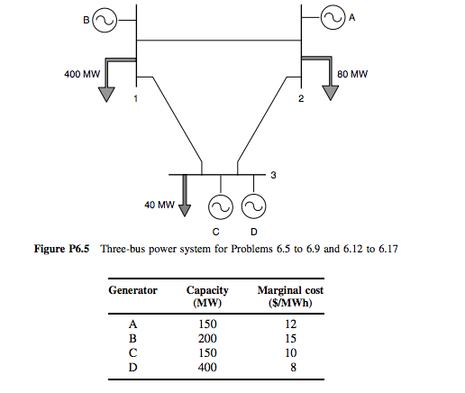 Mw 40 Mw C D Figure P6 5 Three Bus Power System