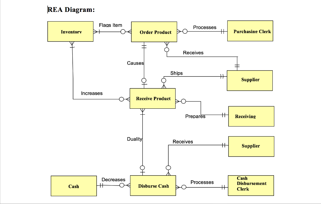 Purchase Order Cycle Diagram Diy Enthusiasts Wiring Diagrams
