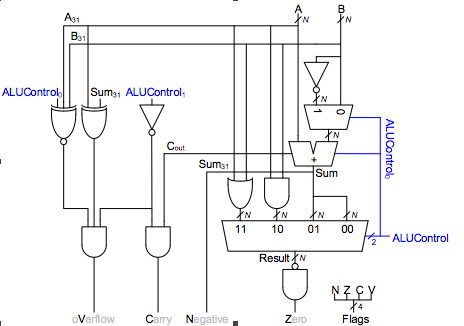 Modify The ARM Single-cycle Processor Shown In Fig    | Chegg com