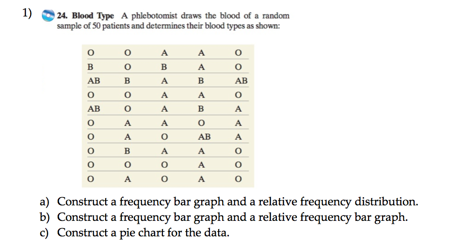types of frequency distribution graphs