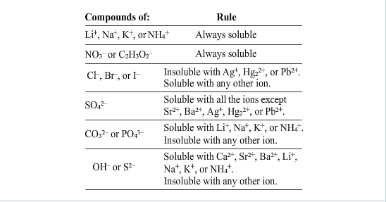Soluble And Insoluble Chemistry Funfndroid