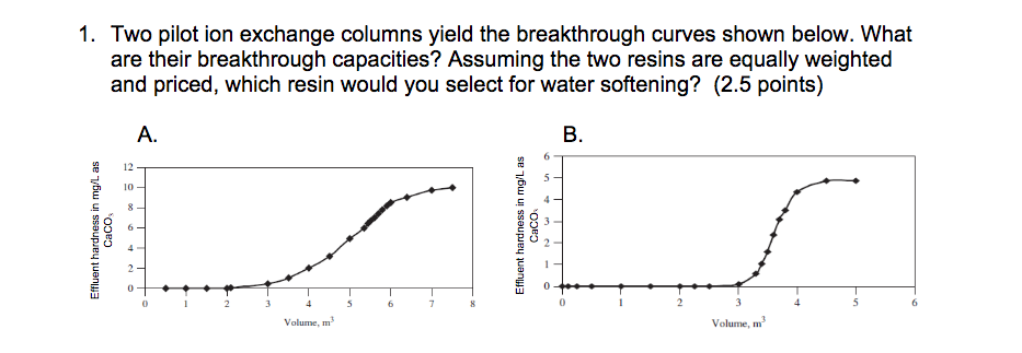 Ion Exchange Troubleshooting Diagram Enthusiast Wiring Diagrams