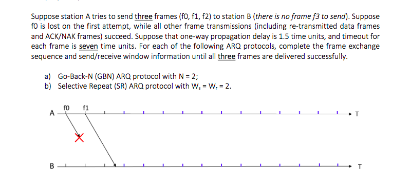 Solved: Suppose Station A Tries To Send Three Frames (f0 ...