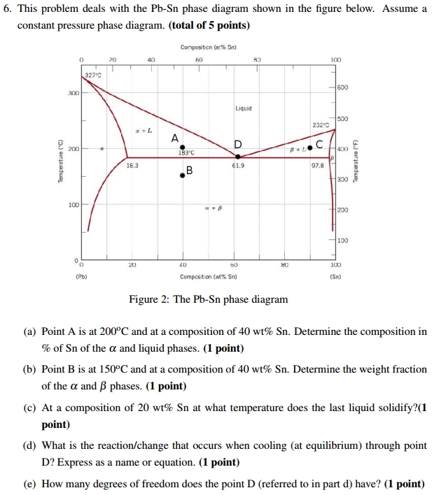 Solved This Problem Deals With The Pb Sn Phase Diagram Sh