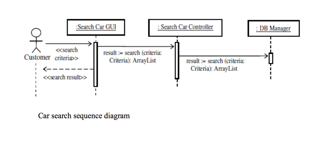 search car gui :search car controller search result search (criteria:  customer criteria criteria using these two sequence diagrams