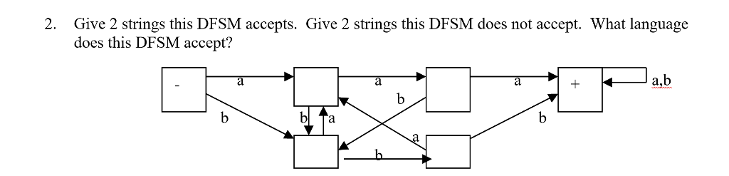 Give 2 strings this DFSM accepts. Give 2 strings this DFSM does not accept. What language does this DFSM accept? 2. a,b